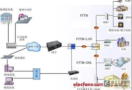 epon+lan方案是通过epon网络接入到楼宇